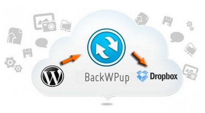 BackWPup to Dropbox